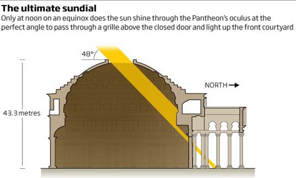 Cross section of the Pantheon